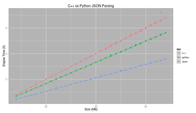Python JSON or C++ JSON Parsing | Skippy Records
